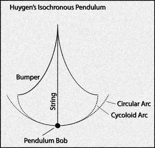 HuygensIsochron