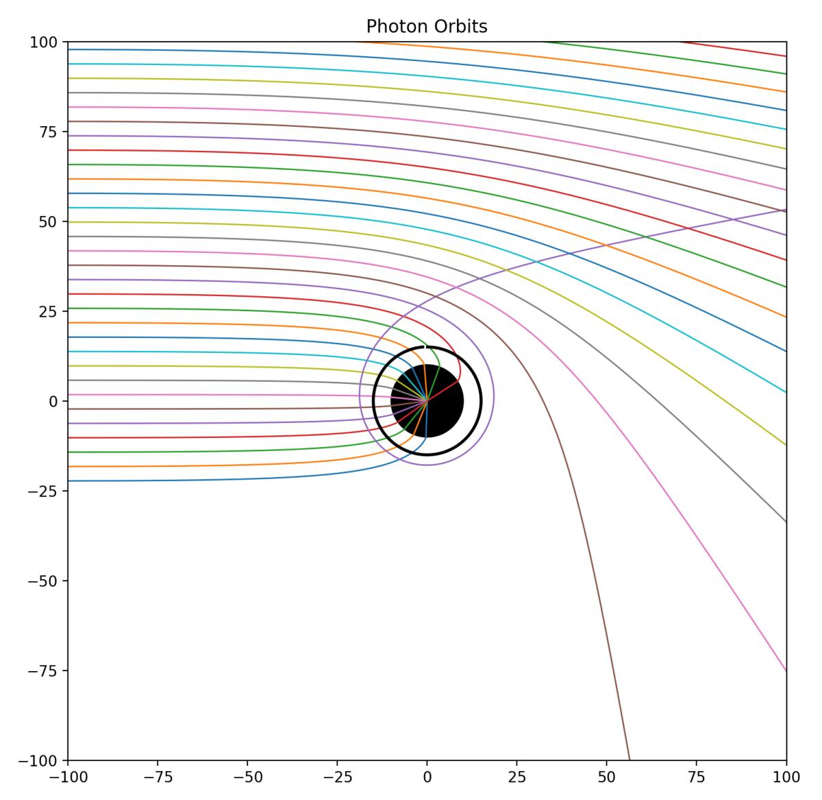 History of Dynamics | Galileo Unbound