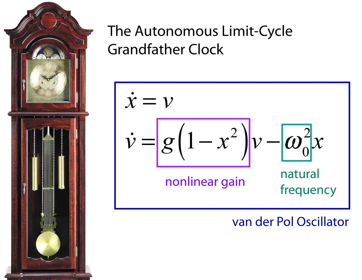 The Fast and the Slow of Grandfather Clocks | Galileo Unbound